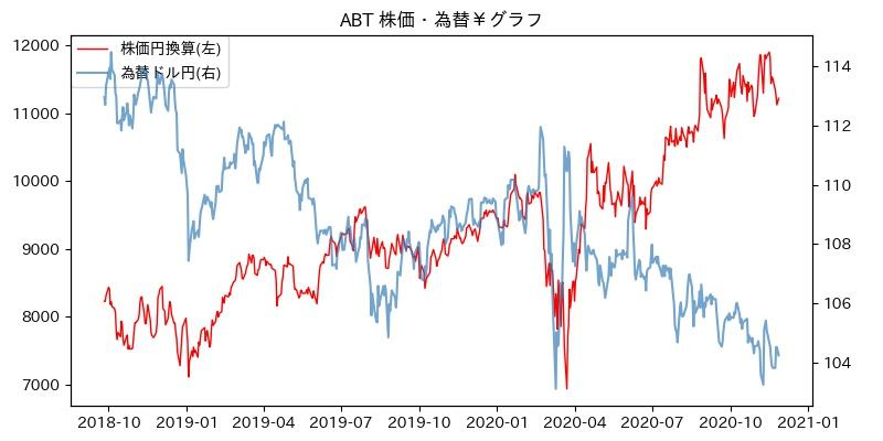 ABT 株価・為替¥グラフ