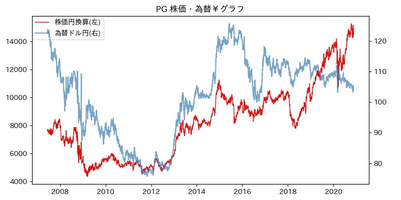 PG 株価・為替¥グラフ