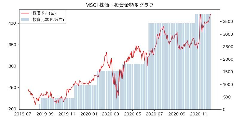 MSCI 株価・投資金額$グラフ