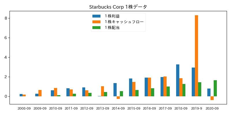 Starbucks Corp 1株データ