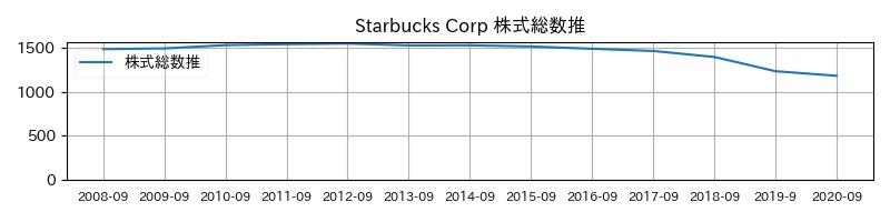Starbucks Corp 株式総数推移