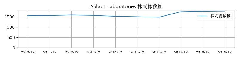 Abbott Laboratories 株式総数推移