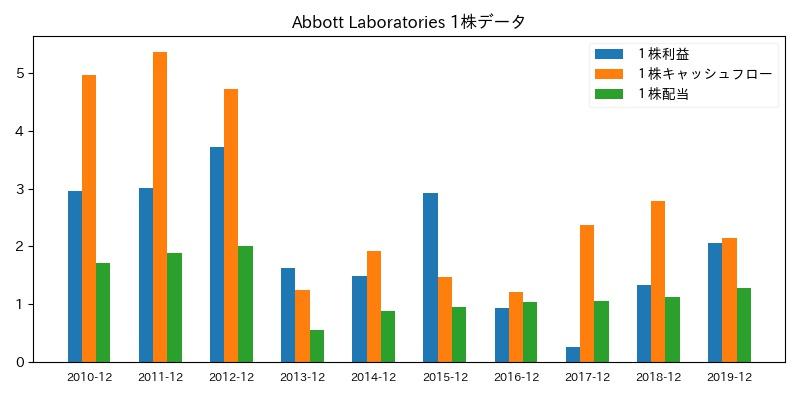 Abbott Laboratories 1株データ