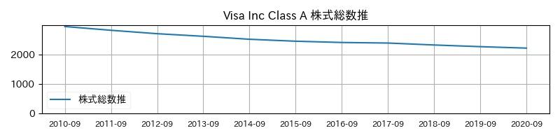 Visa Inc Class A 株式総数推移