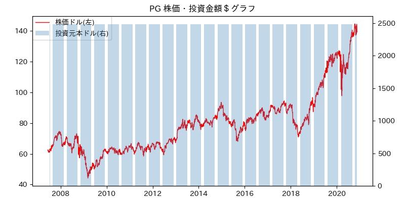 PG 株価・投資金額$グラフ