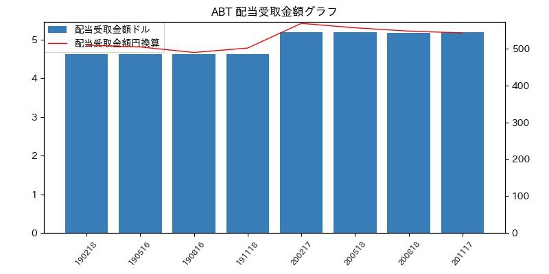 ABT 配当受取金額グラフ