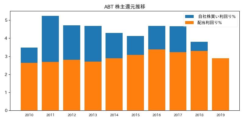 ABT 株主還元推移