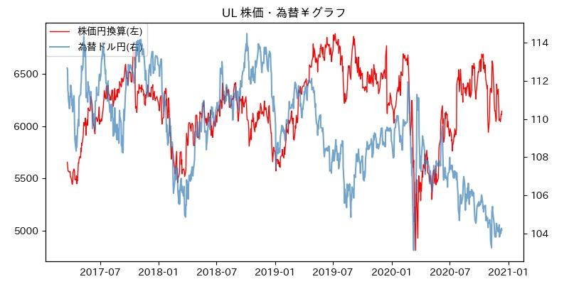 UL 株価・為替¥グラ