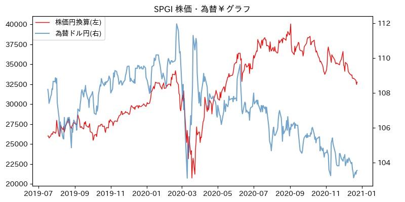 SPGI 株価・為替¥グラフ