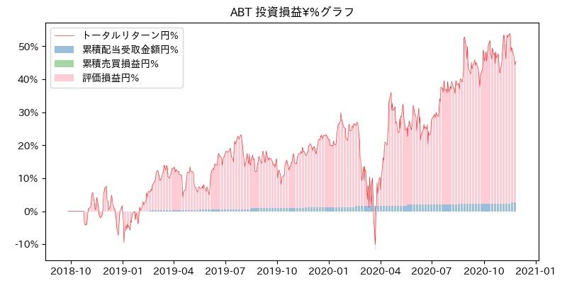ABT 投資損益¥%グラフ