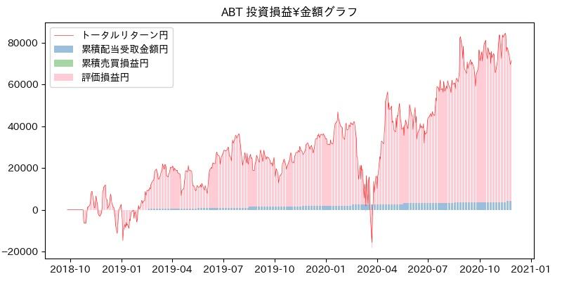 ABT 投資損益¥グラフ
