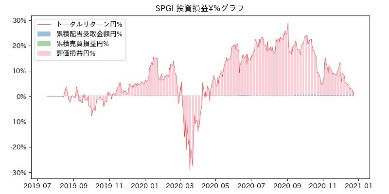 SPGI 投資損益¥%グラフ