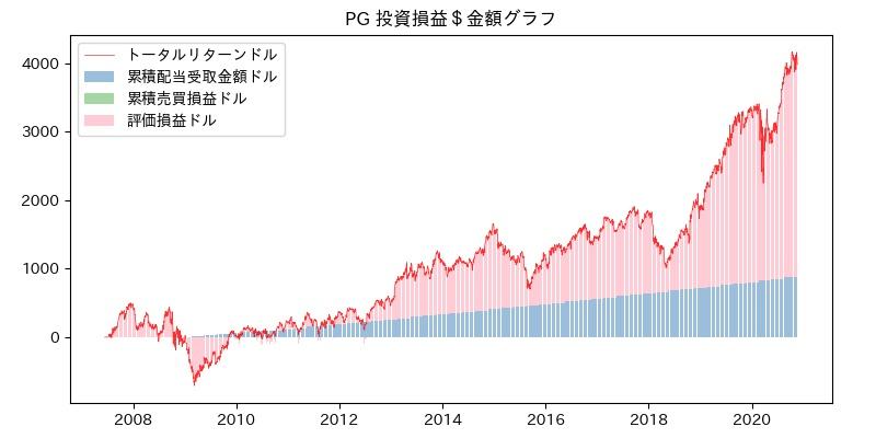 PG 投資損益$グラフ