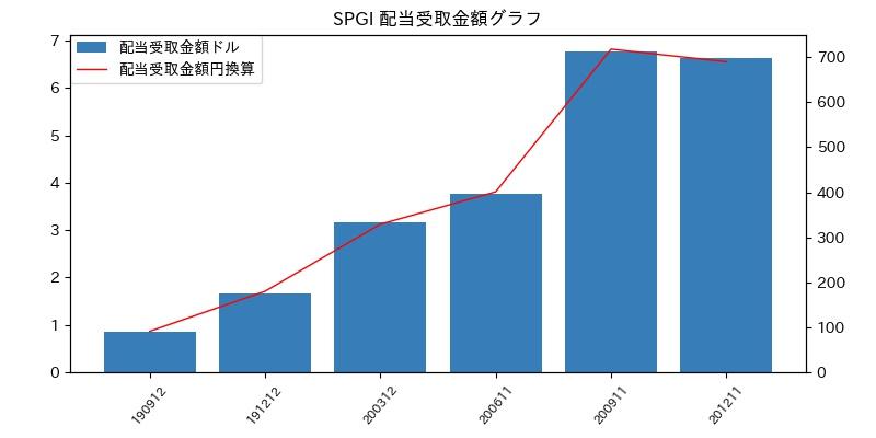 SPGI 配当受取金額グラフ