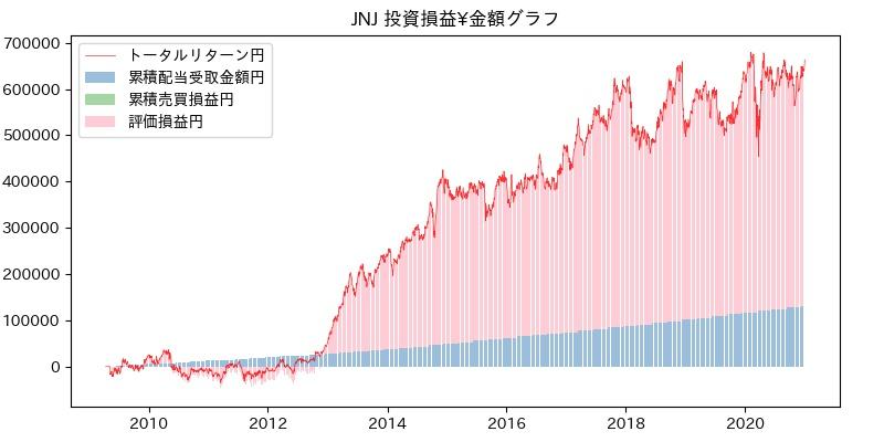 JNJ 投資損益¥グラフ