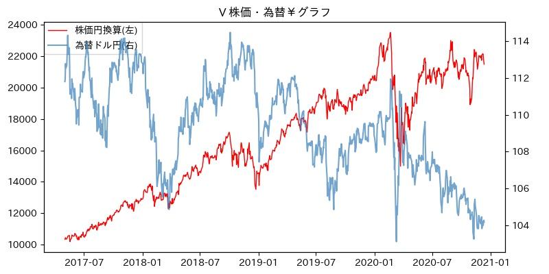 V 株価・為替¥グラフ