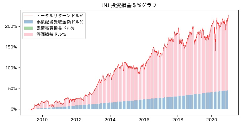JNJ 投資損益$%グラフ