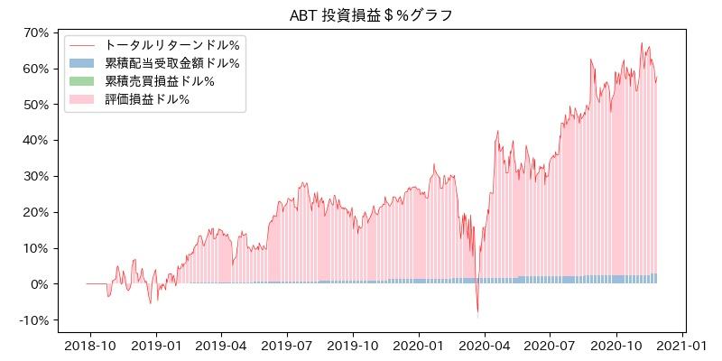 ABT 投資損益$%グラフ