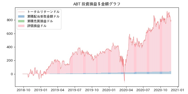 ABT 投資損益$グラフ