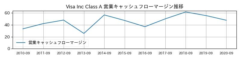 Visa Inc Class A 営業キャッシュフローマージン推移