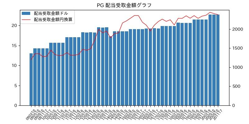 PG 配当受取金額グラフ