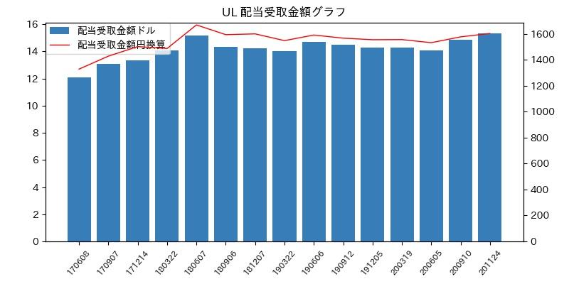 UL 配当受取金額グラフ