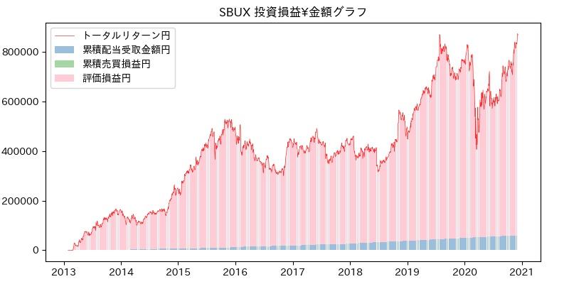 SBUX 投資損益¥グラフ