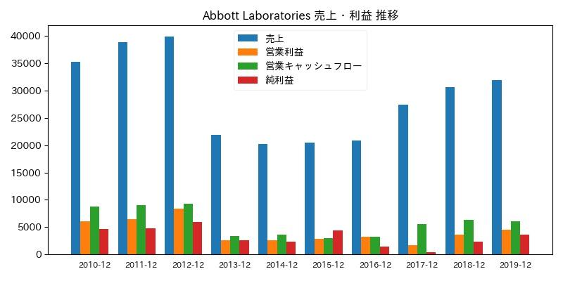 Abbott Laboratories 売上・利益 推移