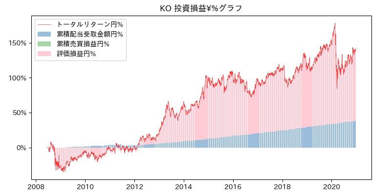 KO 投資損益¥%グラフ