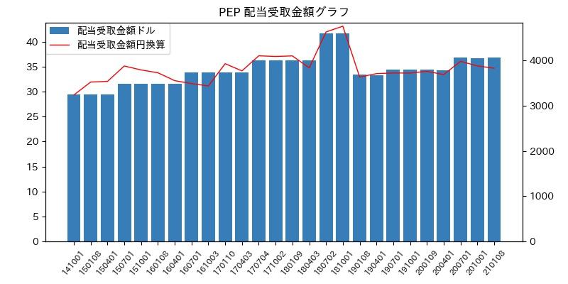 PEP 配当受取金額グラフ