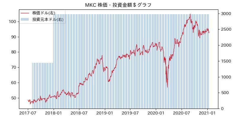 MKC 株価・投資金額$グラフ