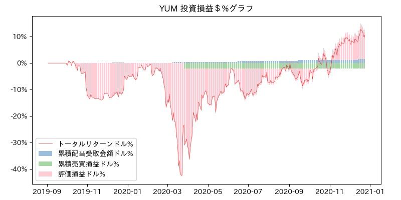YUM 投資損益$%グラフ