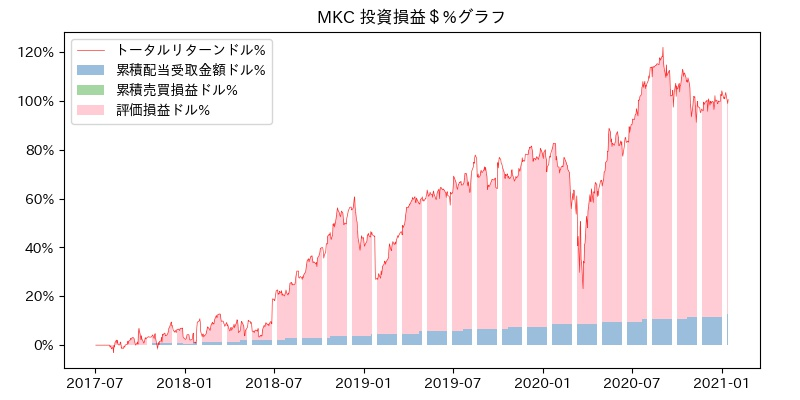 MKC 投資損益$%グラフ
