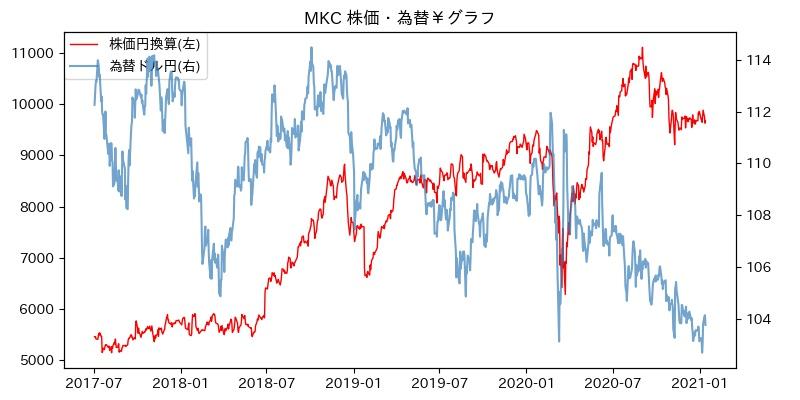 MKC 株価・為替¥グラフ
