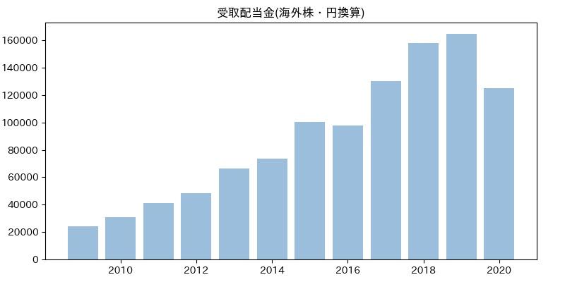 受取配当金(海外株・円換算)