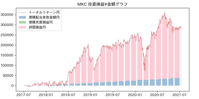 MKC 投資損益¥グラフ