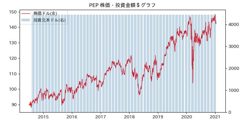 PEP 株価・投資金額$グラフ