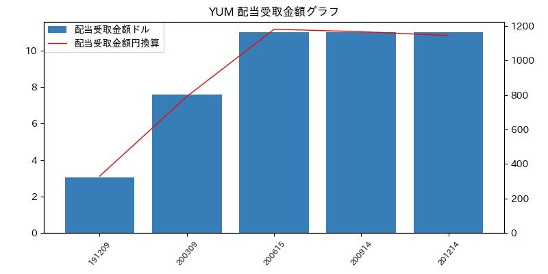 YUM 配当受取金額グラフ
