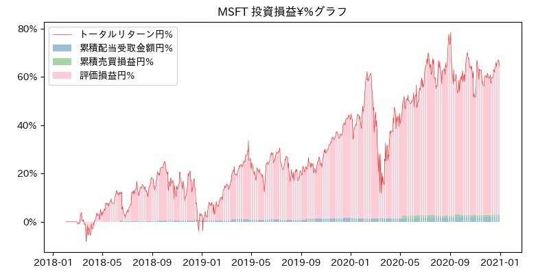 MSFT 投資損益¥%グラフ
