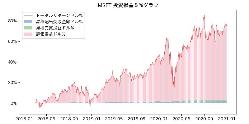 MSFT 投資損益$%グラフ