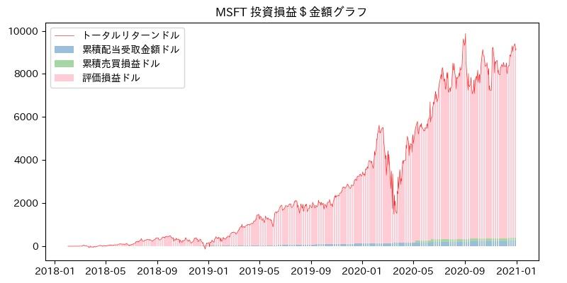 MSFT 投資損益$グラフ