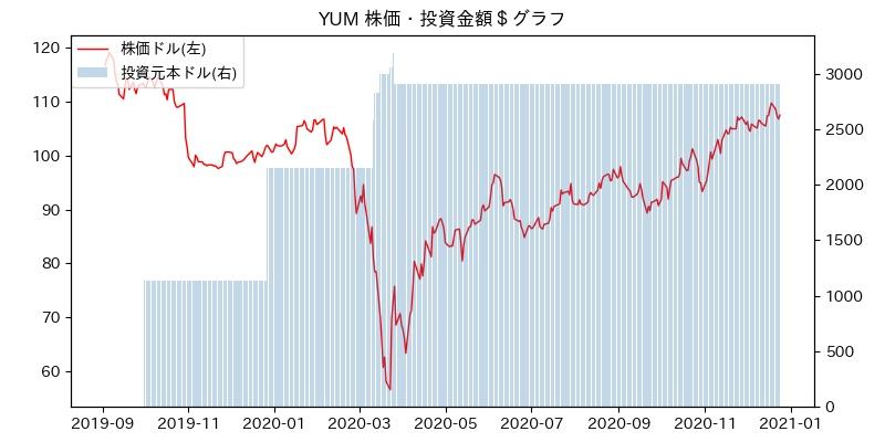 YUM 株価・投資金額$グラフ