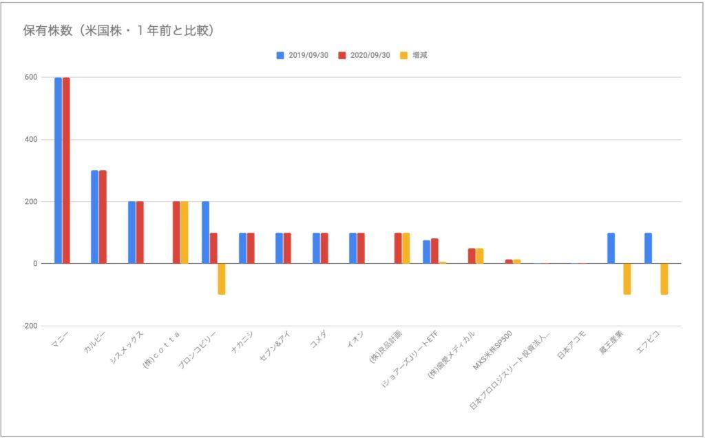 株数変化 日本株