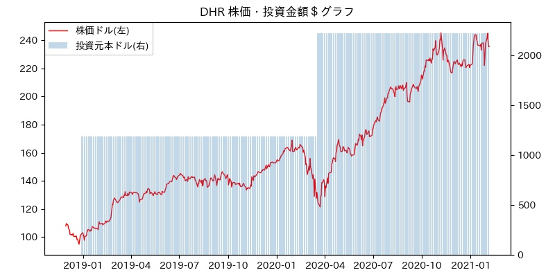 DHR 株価・投資金額$グラフ