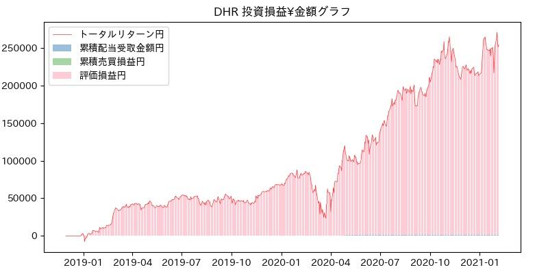 DHR 投資損益¥グラフ