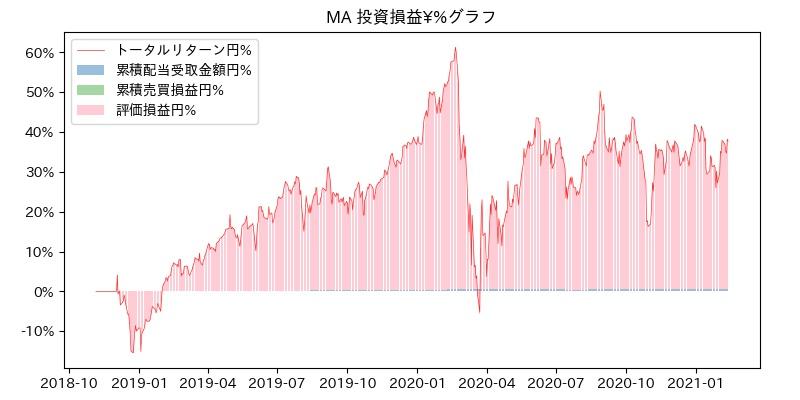 MA 投資損益¥%グラフ