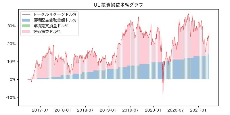 UL 投資損益$%グラフ