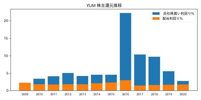 YUM 株主還元推移