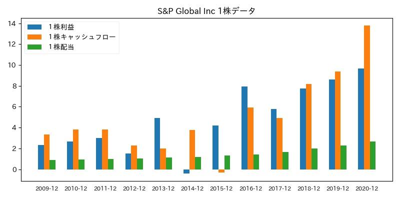 S&P Global Inc 1株データ