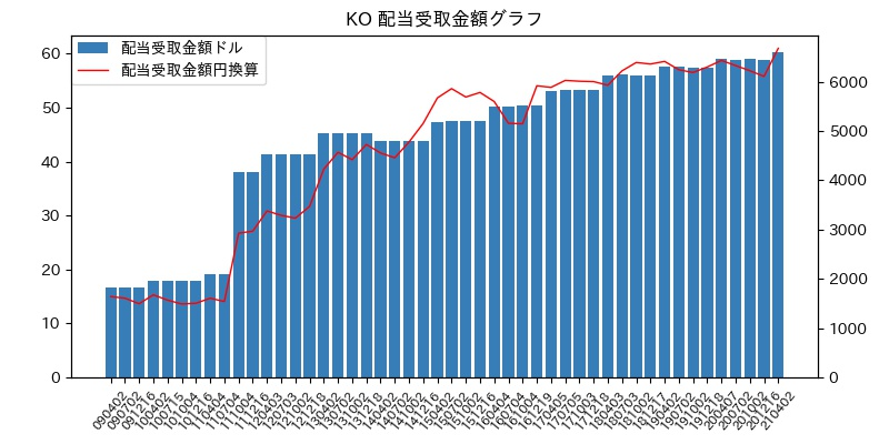 KO 配当受取金額グラフ